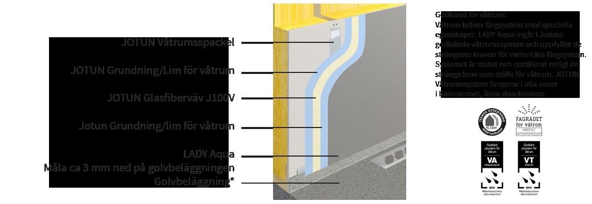glasfiberväv våtrum pris